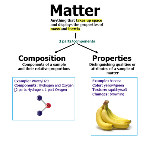 Pure substance – a sample of matter that has definite and constant.